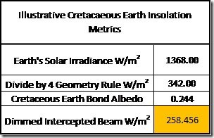 Table 11: Cretaceous World Insolation Metrics.