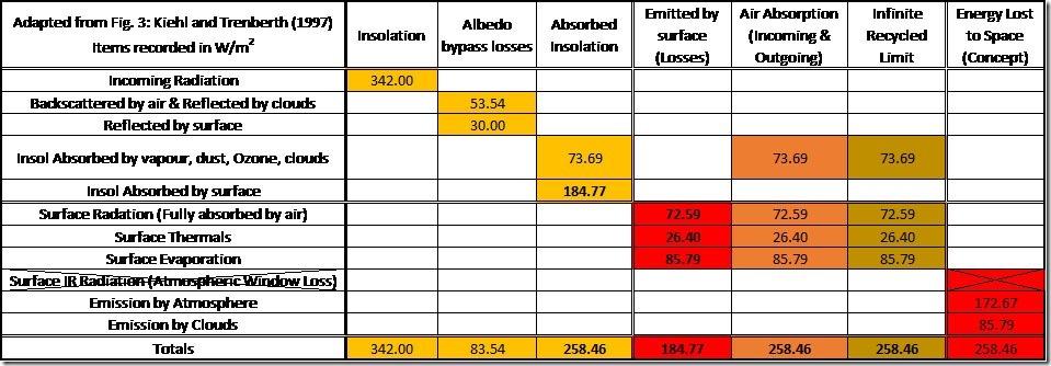 Table 12: Putative Cretaceous Hothouse World.