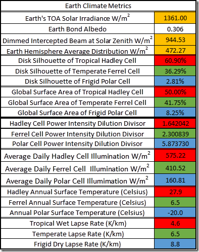 Table 2: Earth Climate Metrics used to constrain the three parallel cell climate model.