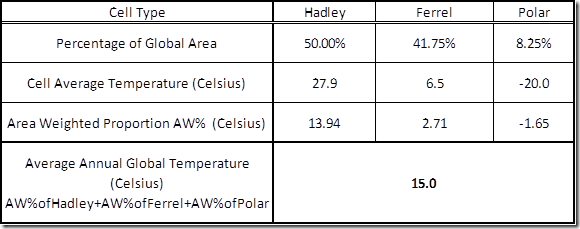 Table 3: Calculating the Global Average Temperature of the Earth.