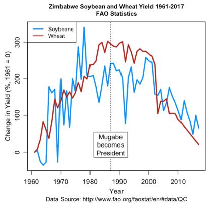 University of Minnesota: Zimbabwe Food Production Declining