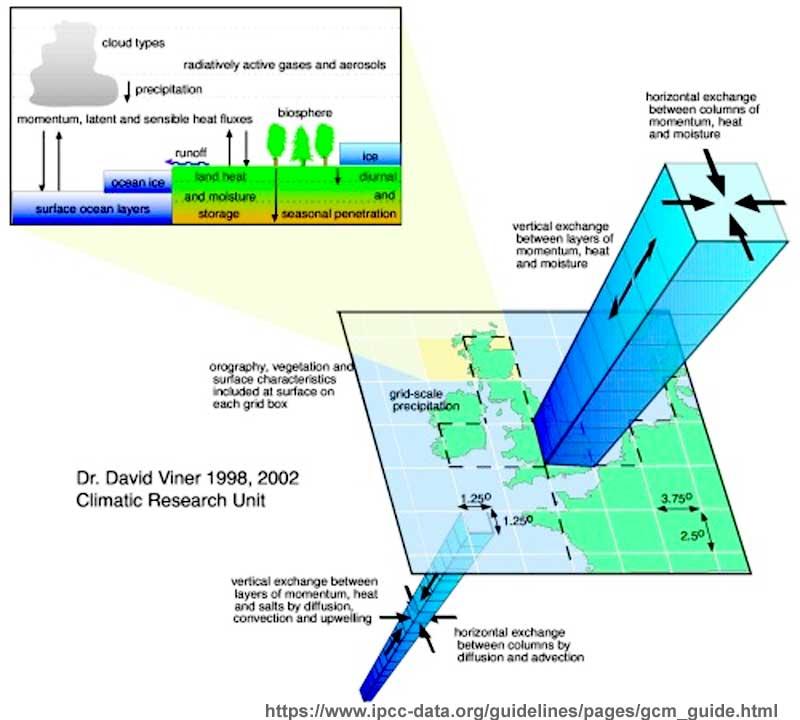 GCMs_IPCC
