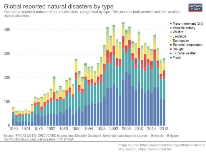 global_natural_disasters