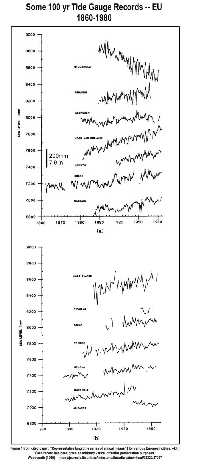 Historical European Sea Level Records | Watts Up With That?