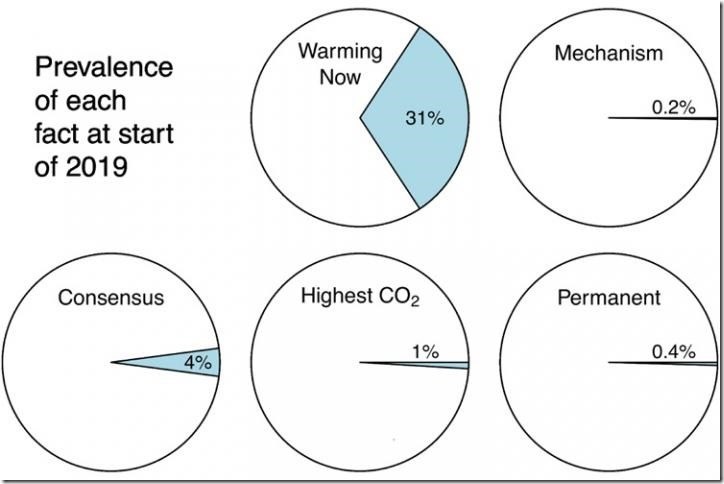 IMAGE: The percentage of climate change articles in The New York Times since 1980 that mention five basic facts about global warming. Credit: Graphic by David Romps, UC Berkeley