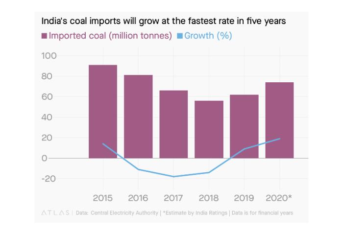 India coal imports