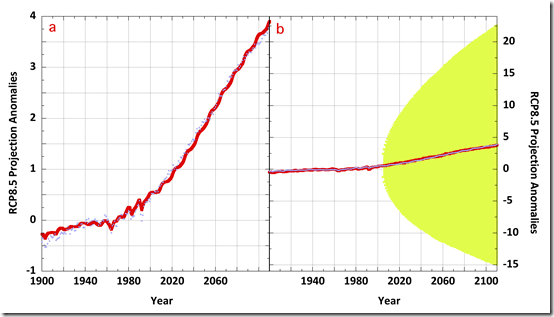 Propagation of Error and the Reliability of Global Air ... on