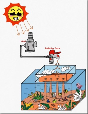 """The greenhouse (GHG) effect caused by CO2 and other GHG gases acts as a """"pump"""", feeding more and more energy into the Earth system. Most of this energy is ultimately stored in the ocean, and the warming rate of the atmosphere is affected by the air-sea energy transport. Credit: Jing Xu"""