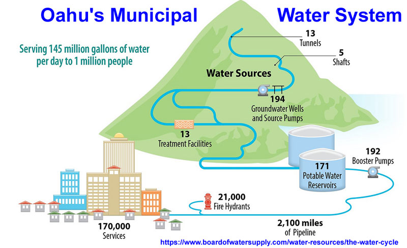 Oahu_water_system