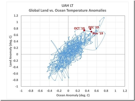 Fig. 2. UAH lower tropospheric temperature departures from the 1981-2010 average for land versus ocean, 1979 through 2019.