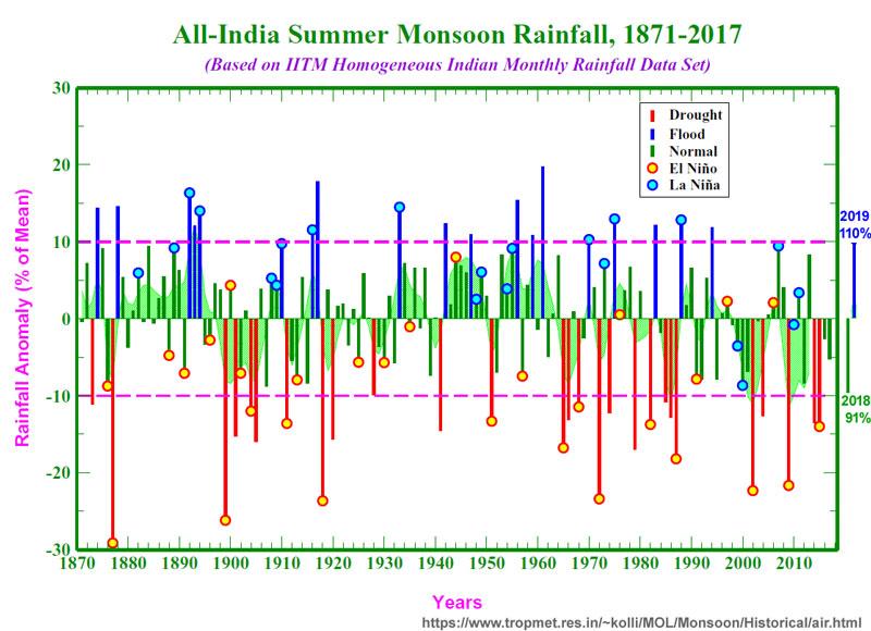 monsoon_rainfall_800