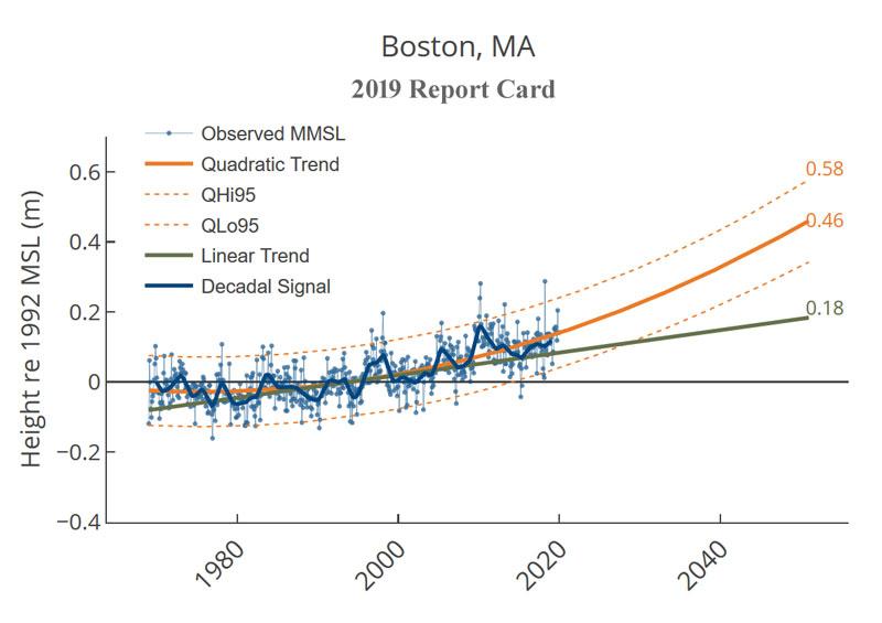 Boston_2019_Report