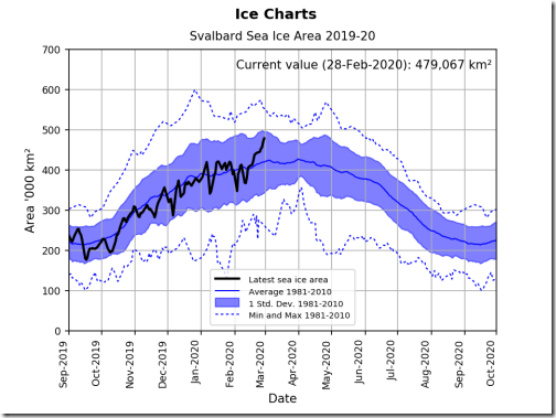 svalbard-ice-extent-2020-feb-28-graph_nis