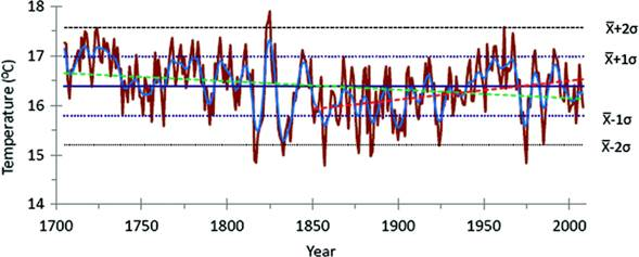 New Climate Assessment Suggests No Dangerous Warming