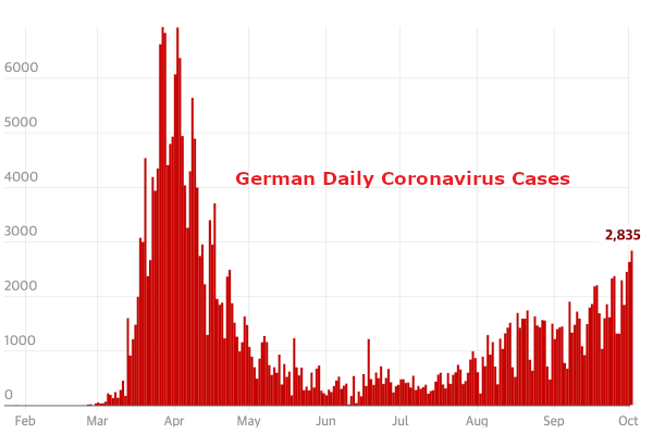 German Daily Coronavirus Cases