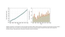 WMO Graph