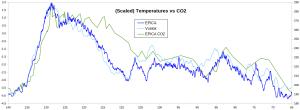 EPICA-Vostok-CO2_Eeemian_1.png