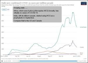 HCQ_OurWorldInData__Compare_India_Africa_US_Canada.JPG