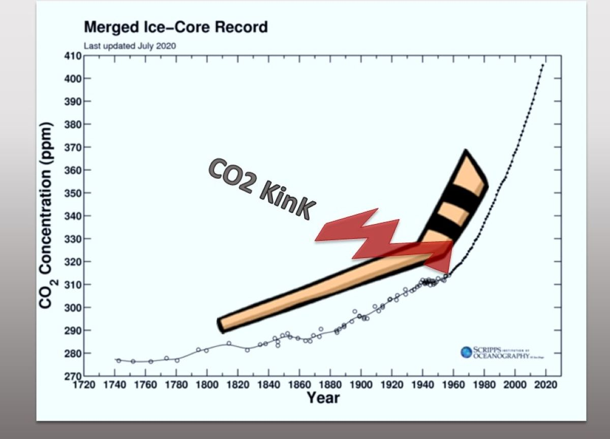 The CO2 Kink; Firn to Ice Transition