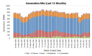 08b Generation Mix GWh per week.png