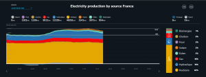 Electricity production by type Feb 2021.png