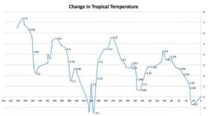 Tropical temperatures.png