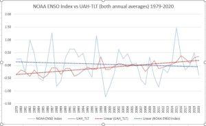 ENSO vs UAH annual.JPG