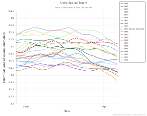 arctic-sea-ice-extent.png