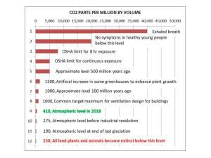 CO2 bar chart 2018.jpg