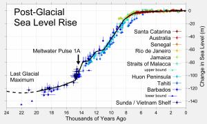 Post-Glacial_Sea_Level[1].png