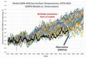 global sea (60N-60S) surface temps 1979 -2021 CMIP6 models vs Observations.png
