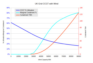 CCGT Wind Curtail tradeoff.png