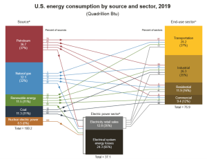 US Energy Consumption by Sector 2019.png