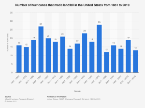 statistic_id621238_number-of-hurricanes-which-affected-the-continental-united-states-1851-2019.png