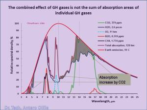 CO2 different concentrations.jpg