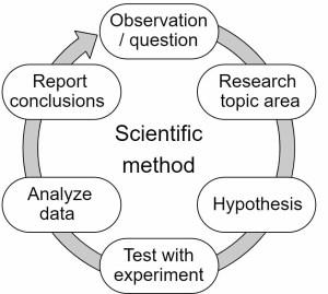 ScientificProcess.jpg