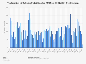 statistic_id584914_monthly-rainfall-in-the-united-kingdom-2014-2021.png