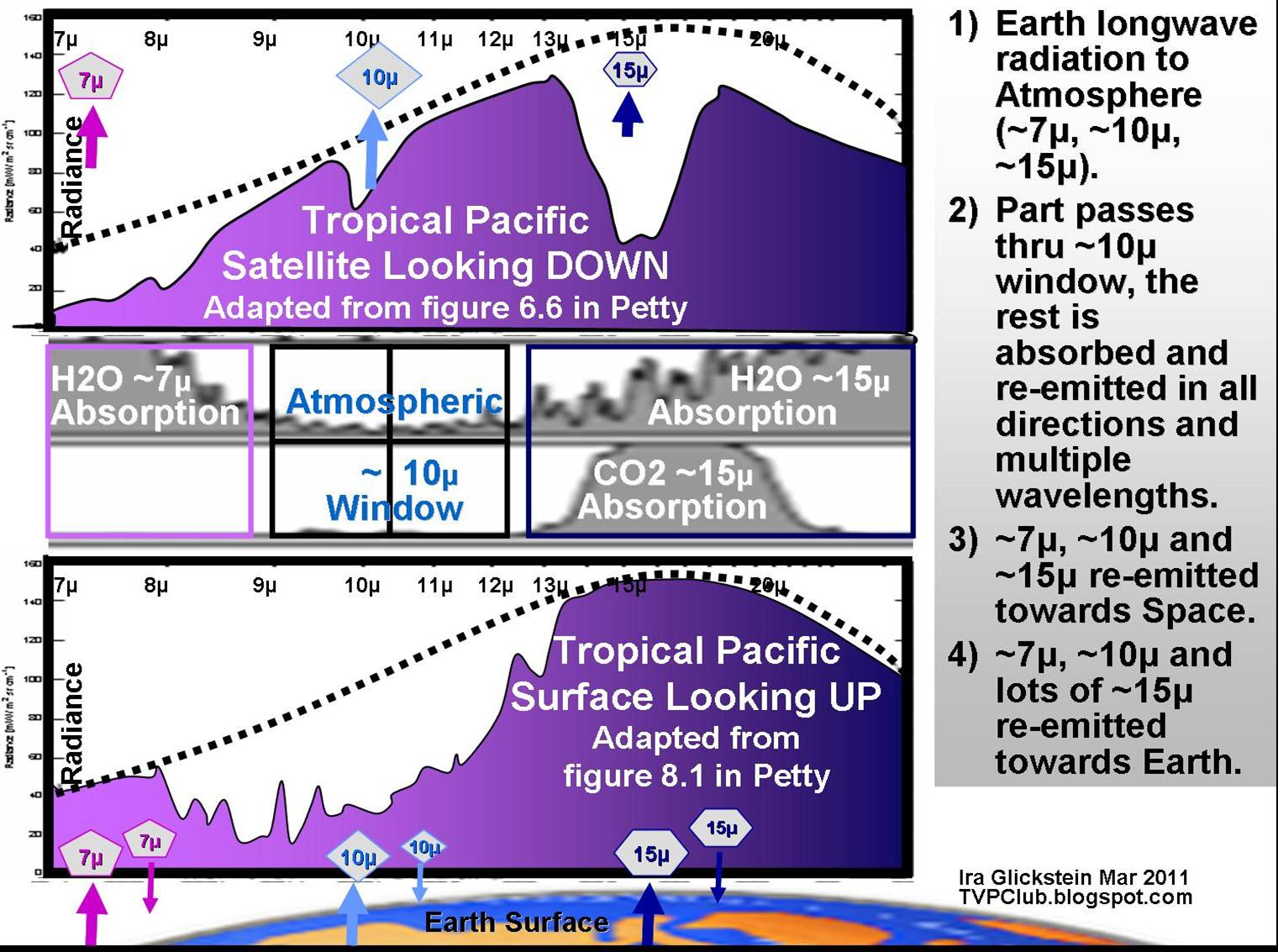 The Hockey Schtick Why Greenhouse Gas Radiative Forcing