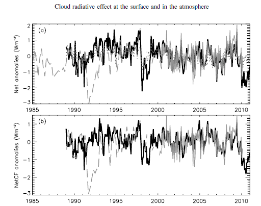New peer reviewed paper: clouds have large negative ...