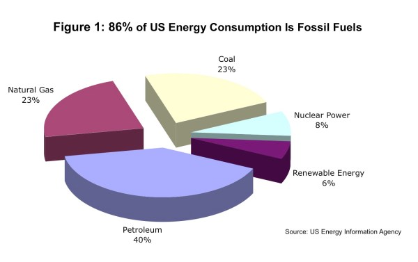 Why Skeptics Should Encourage Energy Use from Fossil Fuels ...