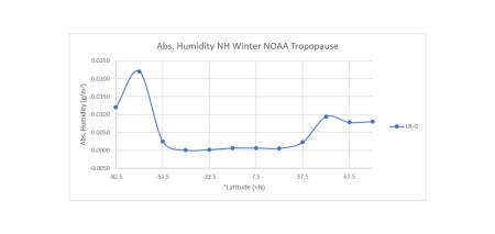 absolute humidity by latitude at the tropopause