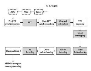Block Diagram Of Tv Receiver