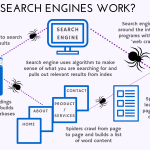 How Do Search Engines Work Wavemakers
