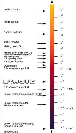 dwave_log_temp_scale