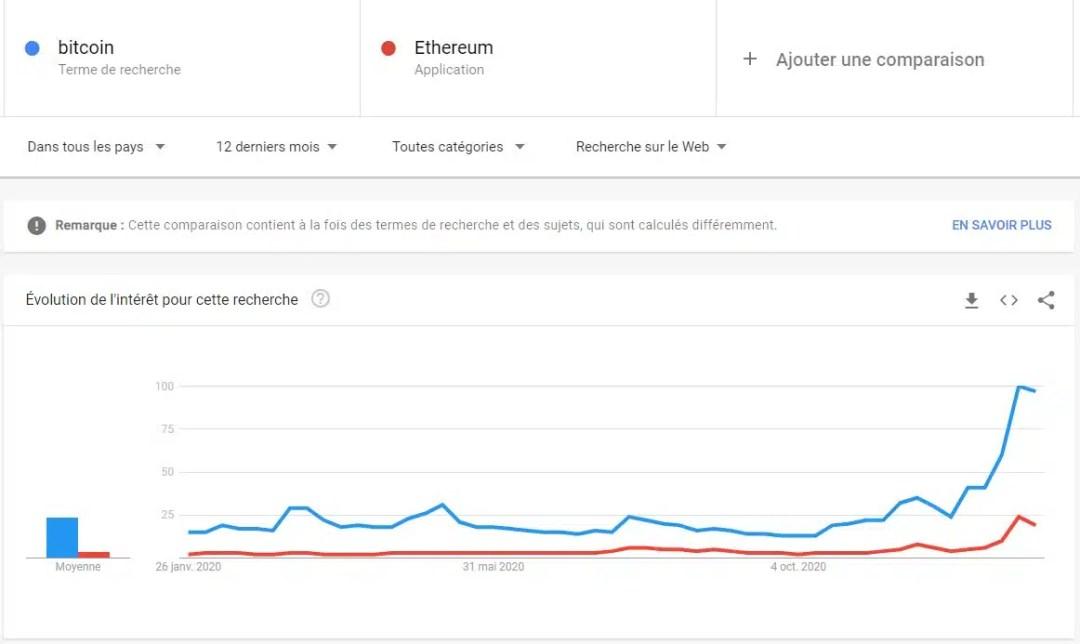Bitcoin et ethereum google trend