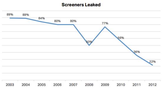 Screeners Leaked - Andy Baio