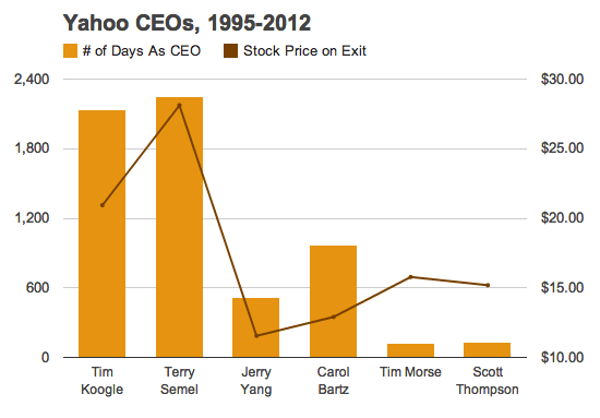 Yahoo Stock Quotes History Of Yahoo Ceos Tenure Vsstock Price  Waxy