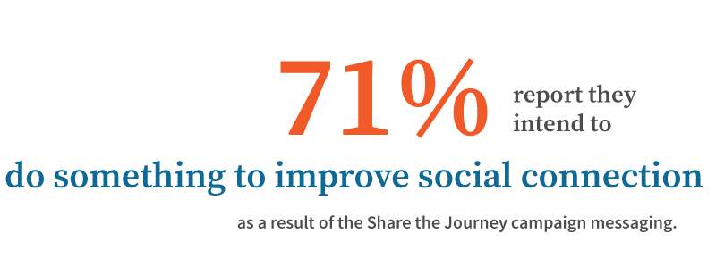 71% report they intend to do something to improve social connection as a result of the Share the Journey campaign messaging.