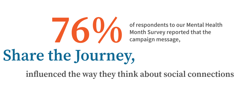 76% of respondents to our Mental Health Month Survey reported that the campaign message, Share the Journey, influenced the way they think about social connections.