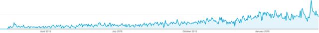 Google Analytics Pearl Islands